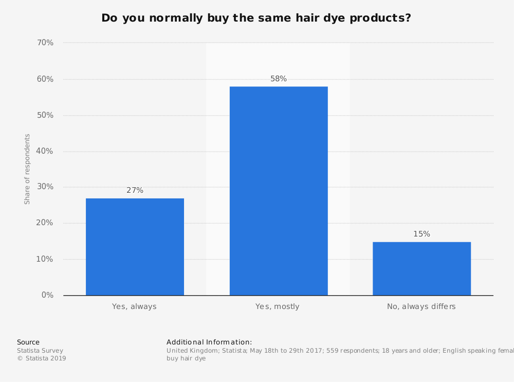 Statistic: Do you normally buy the same hair dye products?                                                       | Statista