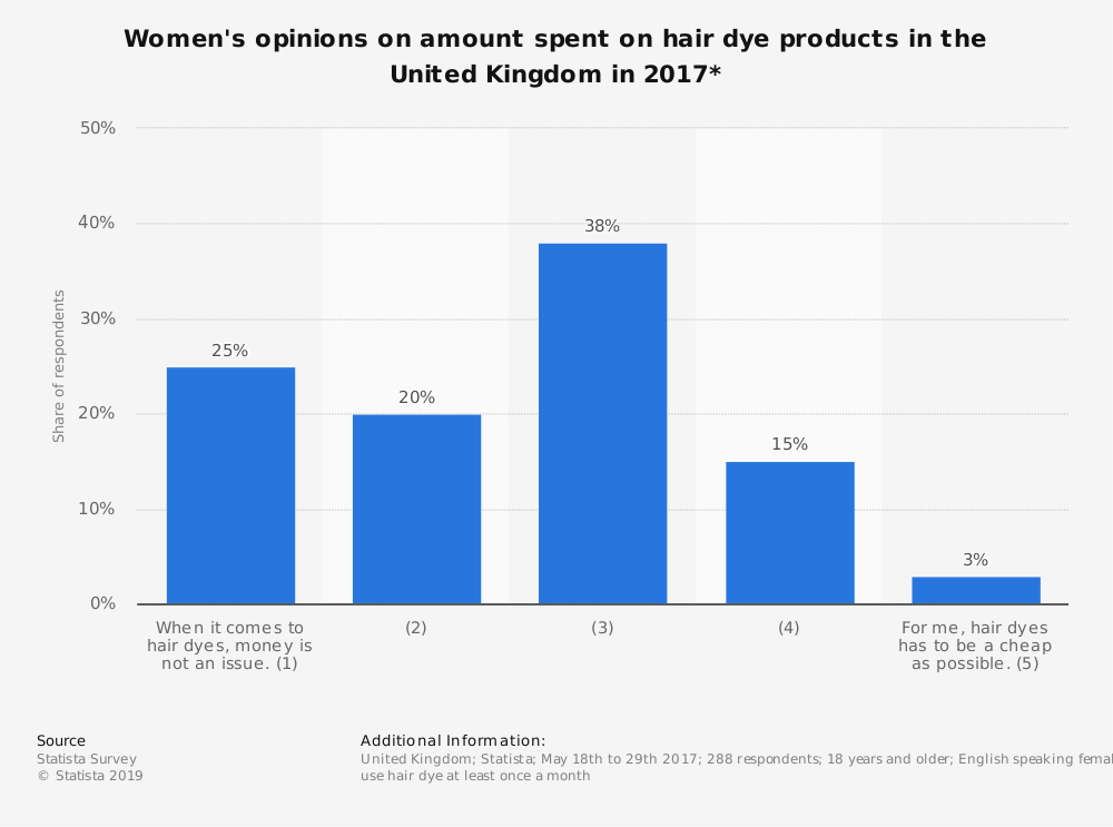 Statistic: Women's opinions on amount spent on hair dye products in the United Kingdom in 2017*   Statista