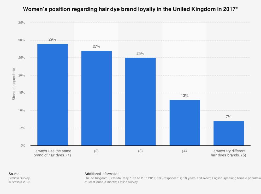 Statistic: Women's position regarding hair dye brand loyalty in the United Kingdom in 2017* | Statista