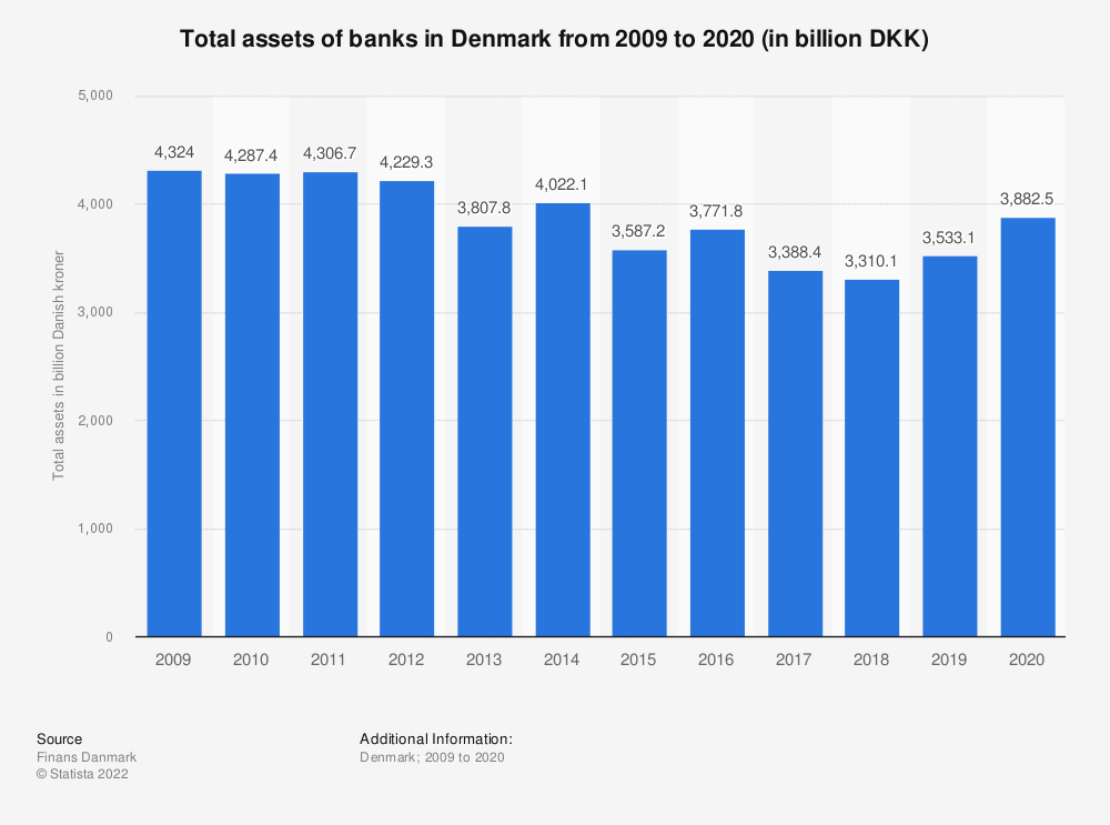 Statistic: Total assets of banks in Denmark from 2009 to 2019 (in billion DKK)  | Statista
