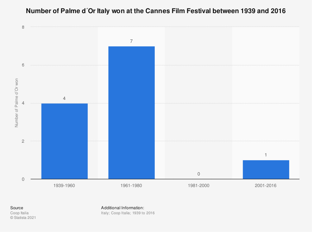 Statistic: Number of Palme d´Or Italy won at the Cannes Film Festival between 1939 and 2016   Statista