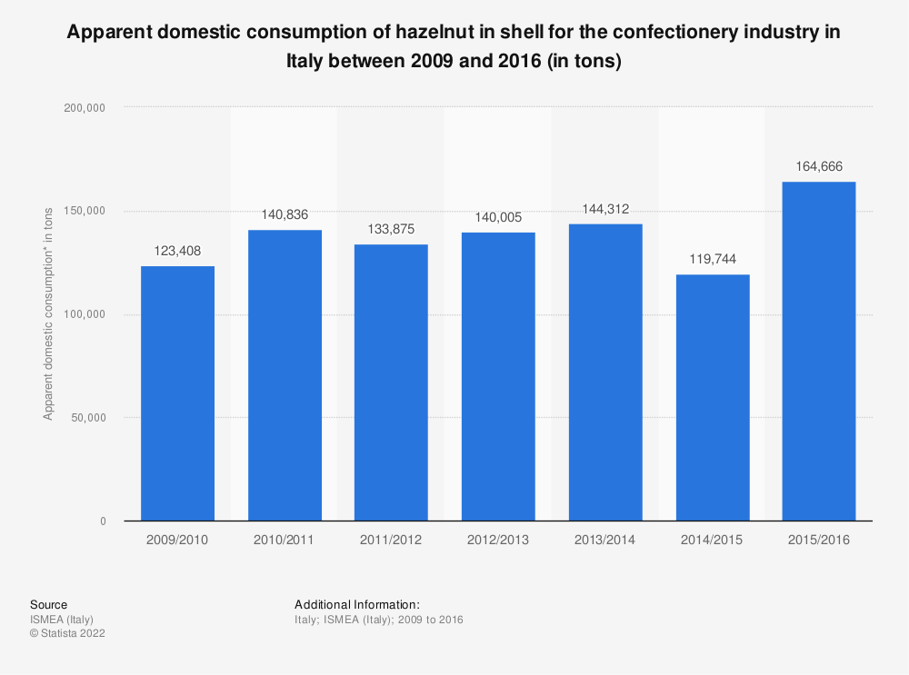 Statistic: Apparent domestic consumption of hazelnut in shell for the confectionery industry in Italy between 2009 and 2016 (in tons) | Statista