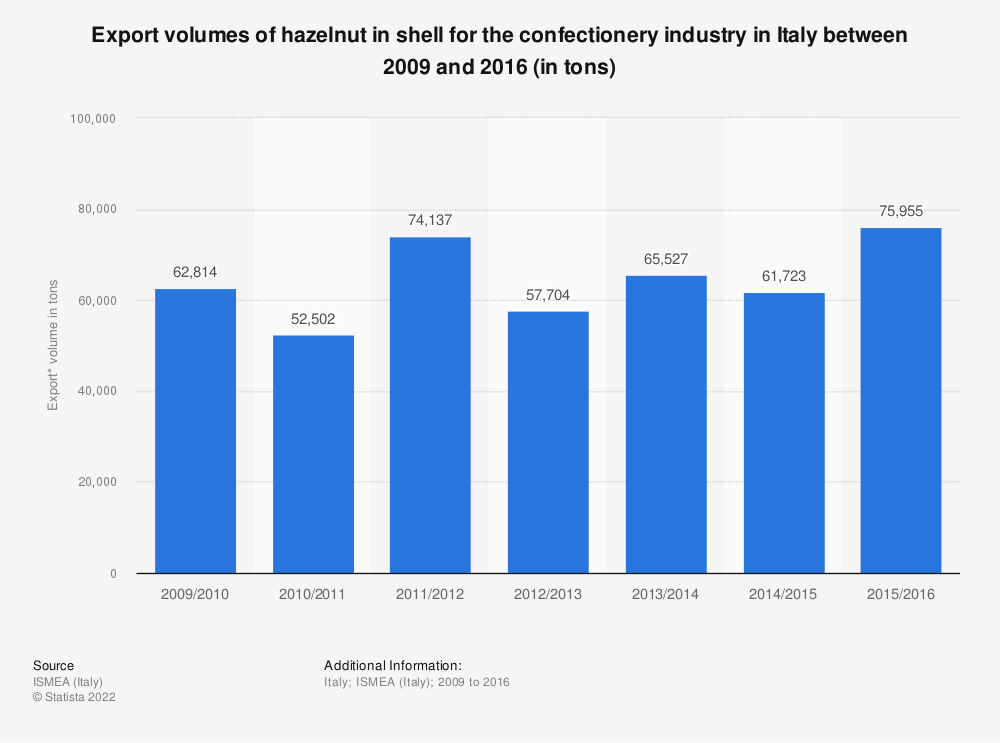 Statistic: Export volumes of hazelnut in shell for the confectionery industry in Italy between 2009 and 2016 (in tons) | Statista