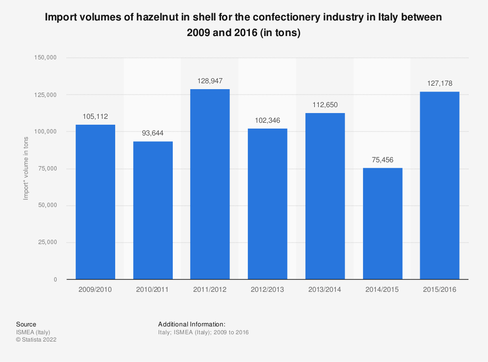 Statistic: Import volumes of hazelnut in shell for the confectionery industry in Italy between 2009 and 2016 (in tons) | Statista