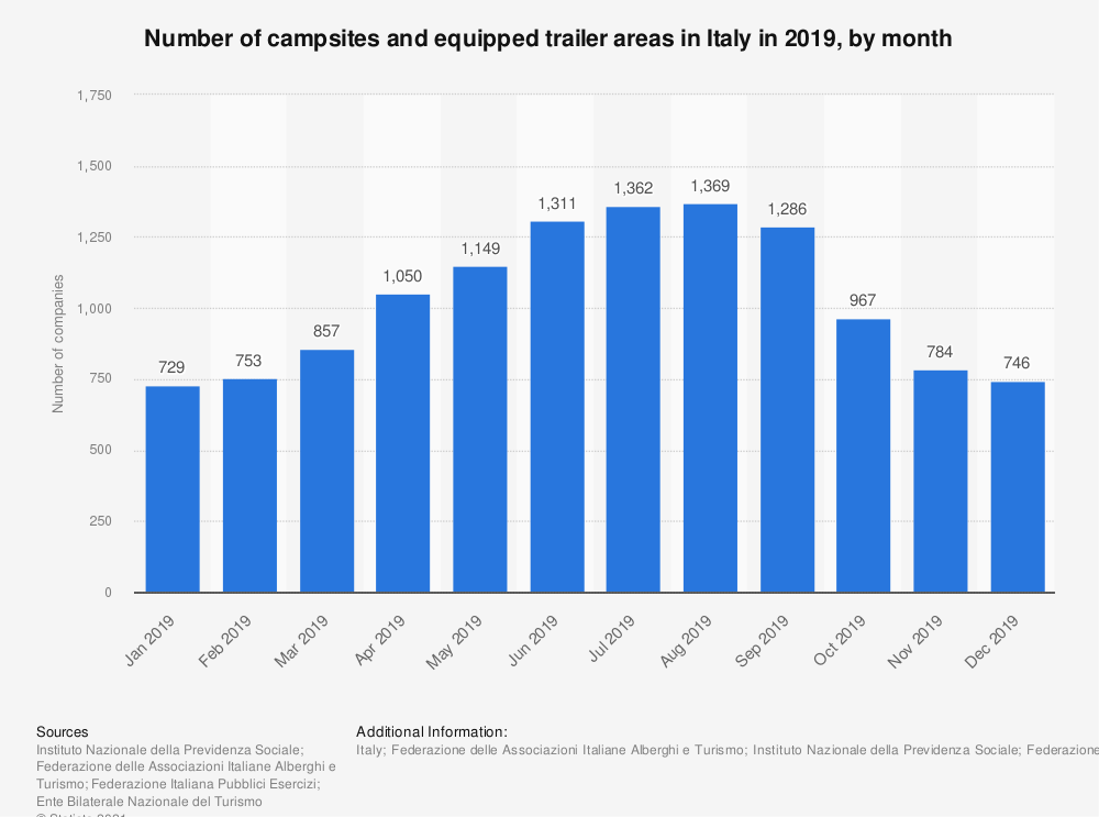 Statistic: Number of campsites and equipped trailer areas in Italy in 2019, by month | Statista