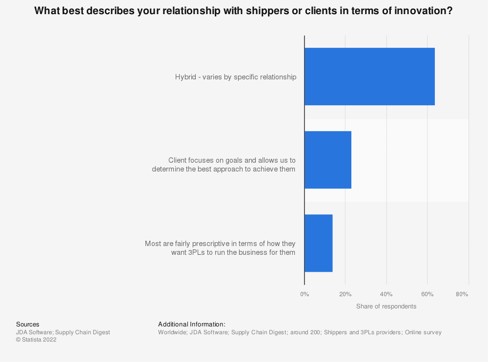 Statistic: What best describes your relationship with shippers or clients in terms of innovation? | Statista