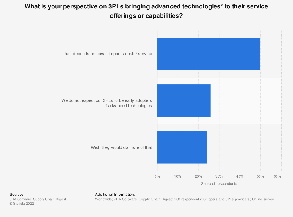 Statistic: What is your perspective on 3PLs bringing advanced technologies* to their service offerings or capabilities? | Statista