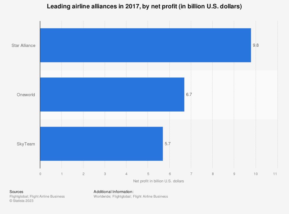 Statistic: Leading airline alliances in 2017, by net profit (in billion U.S. dollars)   Statista