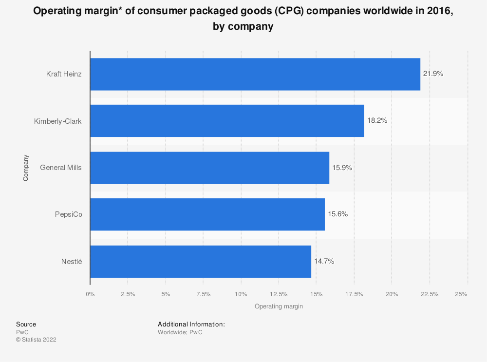 Statistic: Operating margin* of consumer packaged goods (CPG) companies worldwide in 2016, by company | Statista