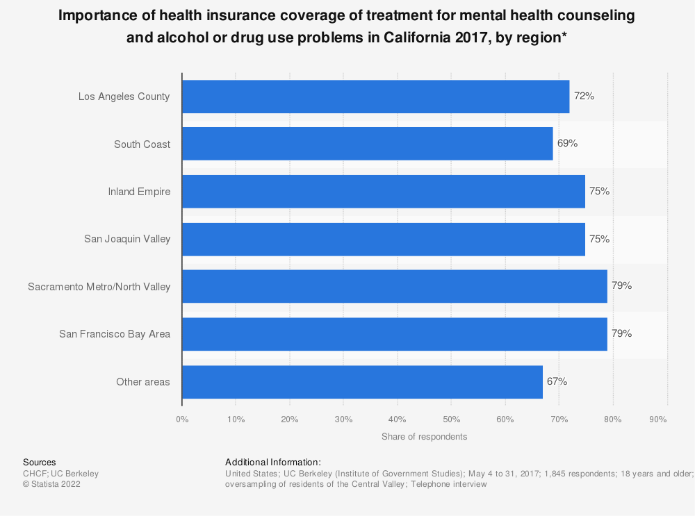 Statistic: Importance of health insurance coverage of treatment for mental health counseling and alcohol or drug use problems in California 2017, by region* | Statista