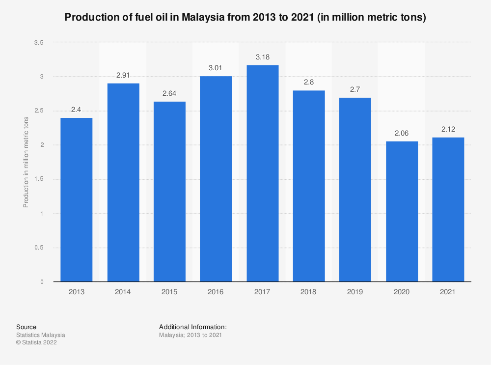 Statistic: Production of fuel oil in Malaysia from 2013 to 2019 (in million metric tons) | Statista