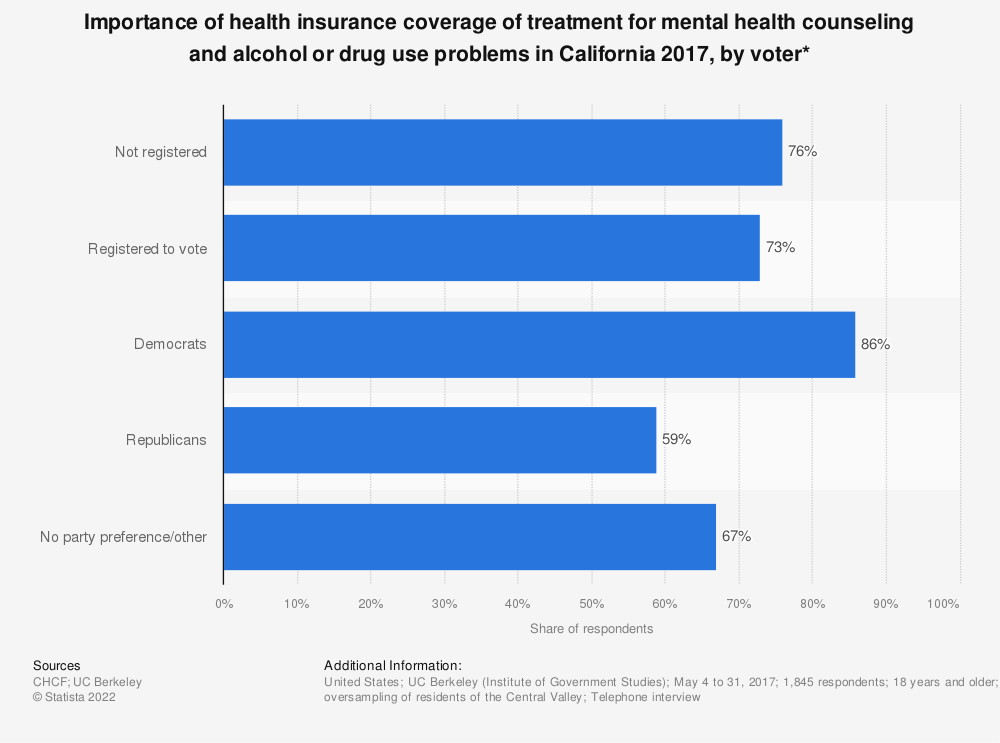 Statistic: Importance of health insurance coverage of treatment for mental health counseling and alcohol or drug use problems in California 2017, by voter*   Statista