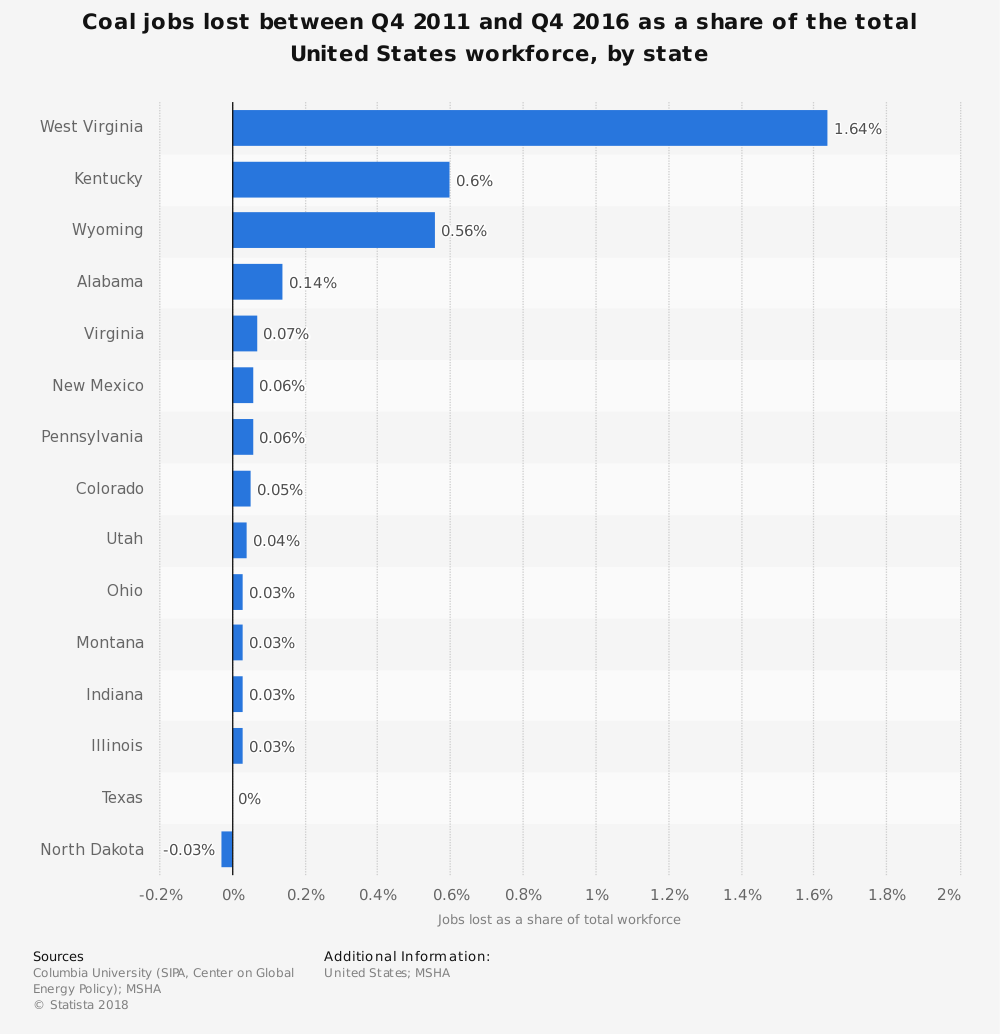 Statistic: Coal jobs lost between Q4 2011 and Q4 2016 as a share of the total United States workforce, by state | Statista