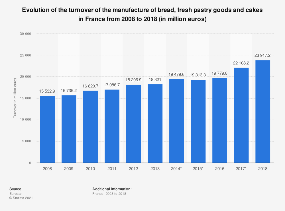 Statistic: Evolution of the turnover of the manufacture of bread, fresh pastry goods and cakes in France from 2008 to 2018 (in million euros) | Statista