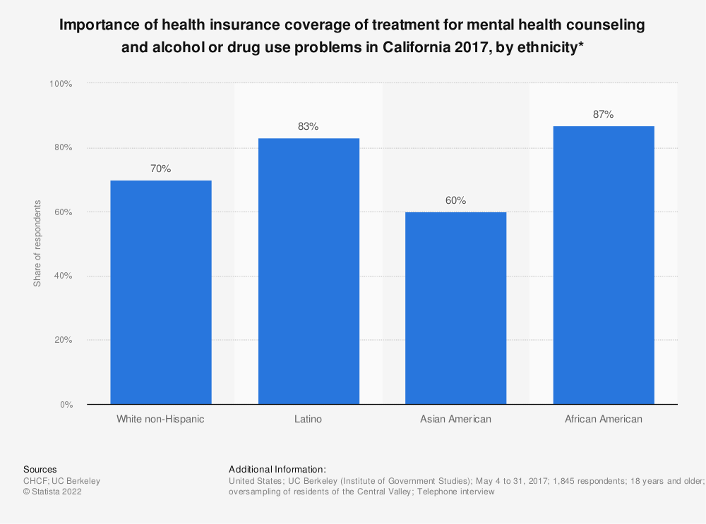 Coverage Of Mental Health And Substance Abuse Very Important By