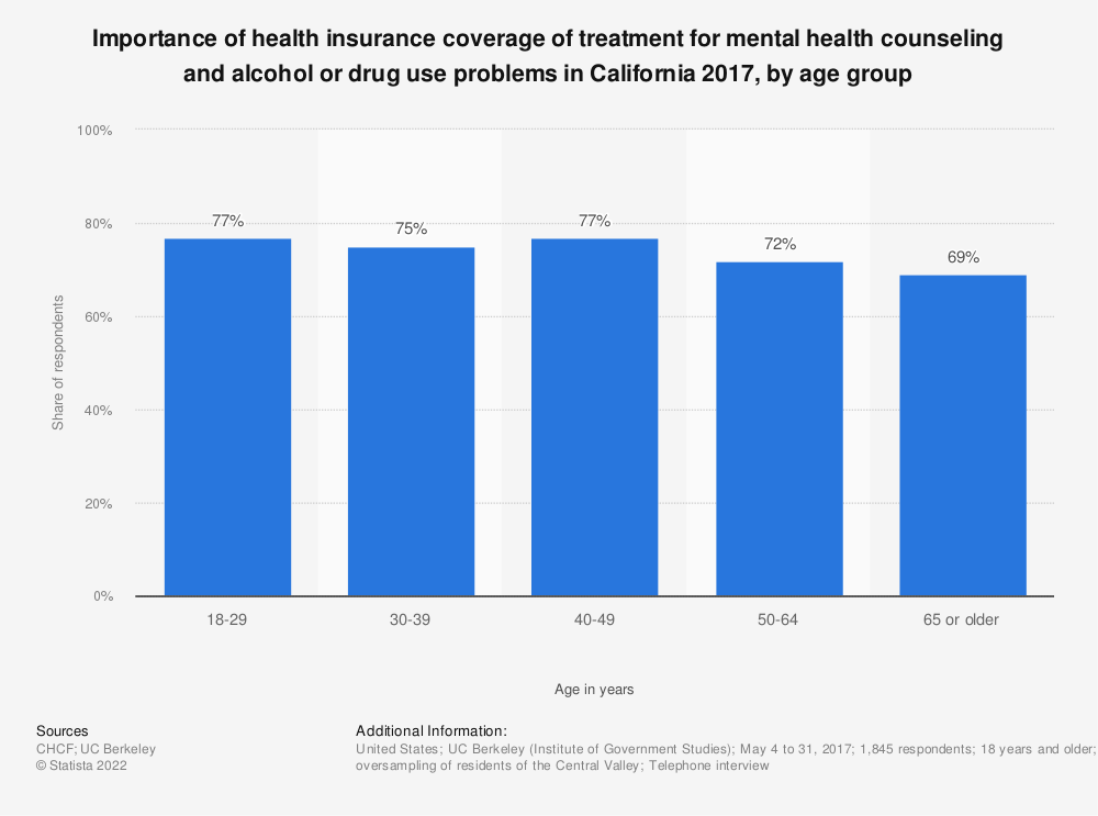Statistic: Importance of health insurance coverage of treatment for mental health counseling and alcohol or drug use problems in California 2017, by age group | Statista