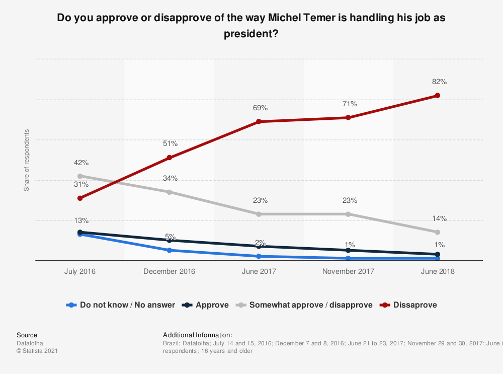 Statistic: Do you approve or disapprove of the way Michel Temer is handling his job as president? | Statista