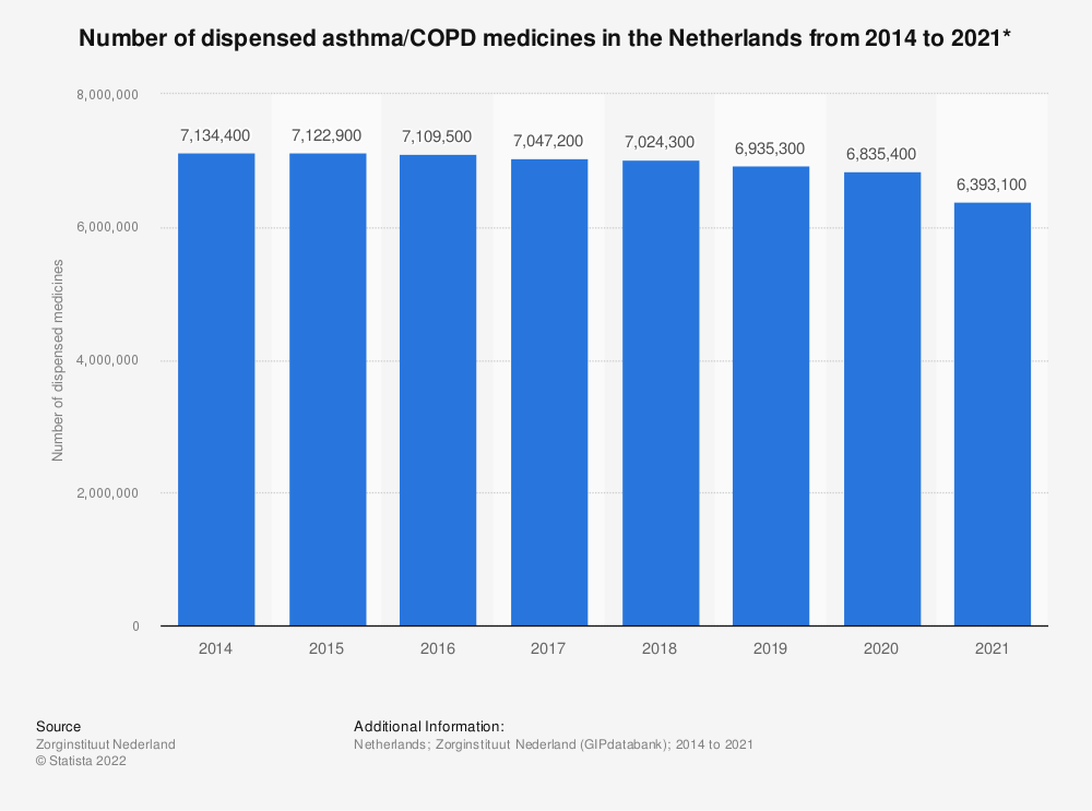 Statistic: Number of dispensed asthma/COPD medicines in the Netherlands from 2014 to 2019* | Statista