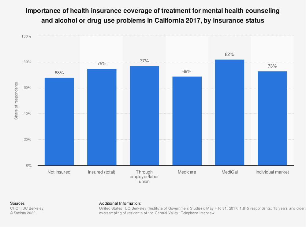 Statistic: Importance of health insurance coverage of treatment for mental health counseling and alcohol or drug use problems in California 2017, by insurance status | Statista
