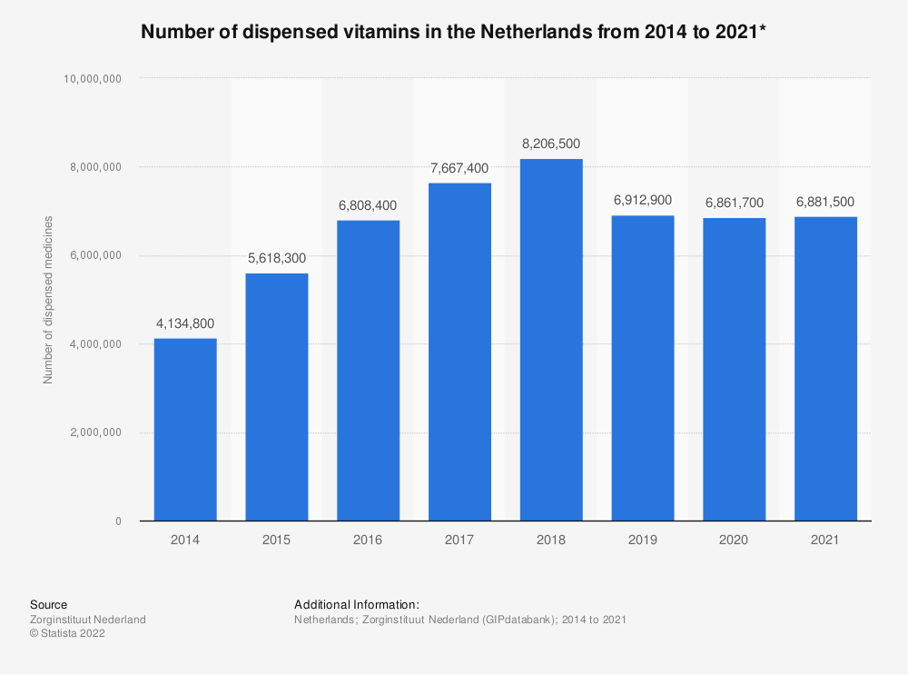 Statistic: Number of dispensed vitamins in the Netherlands from 2014 to 2019*   Statista