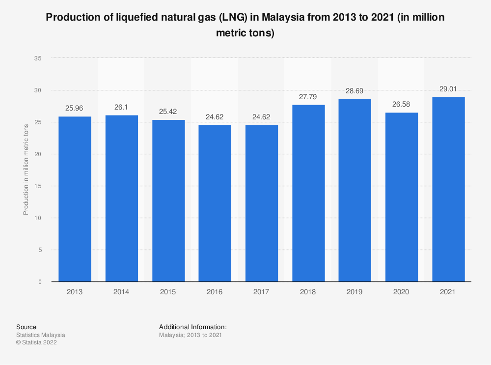 Statistic: Production of liquefied natural gas (LNG) in Malaysia from 2013 to 2019 (in million metric tons) | Statista