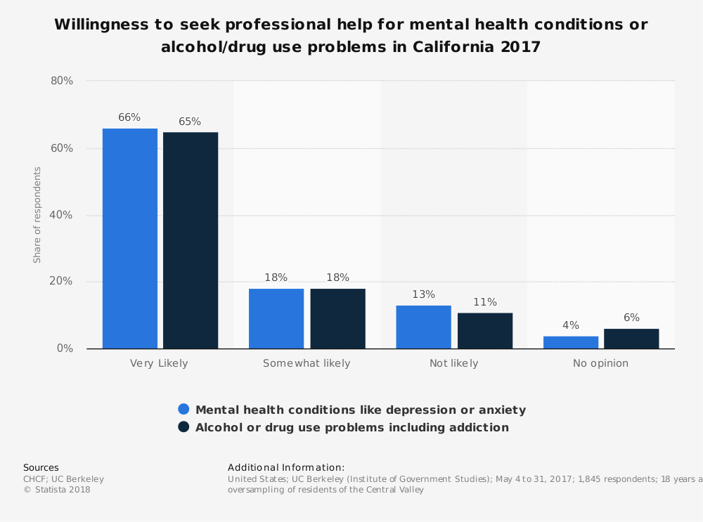 Statistic: Willingness to seek professional help for mental health conditions or alcohol/drug use problems in California 2017 | Statista