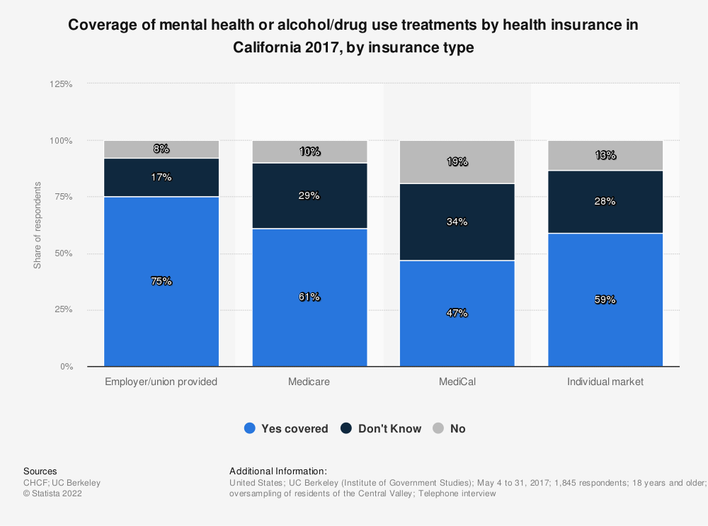 Statistic: Coverage of mental health or alcohol/drug use treatments by health insurance in California 2017, by insurance type | Statista