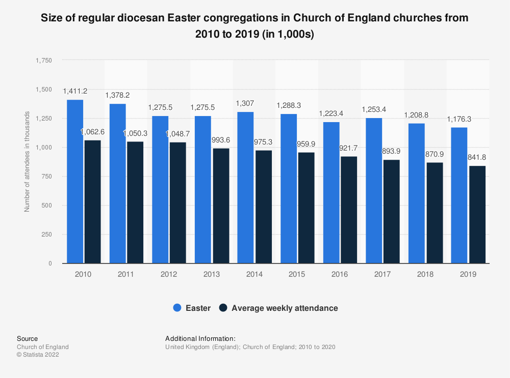 Statistic: Size of regular diocesan Easter congregations in Church of England churches from 2010 to 2018 (in 1,000s) | Statista