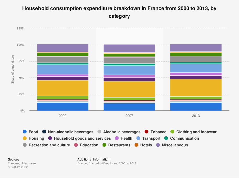 Statistic: Household consumption expenditure breakdown in France from 2000 to 2013, by category | Statista