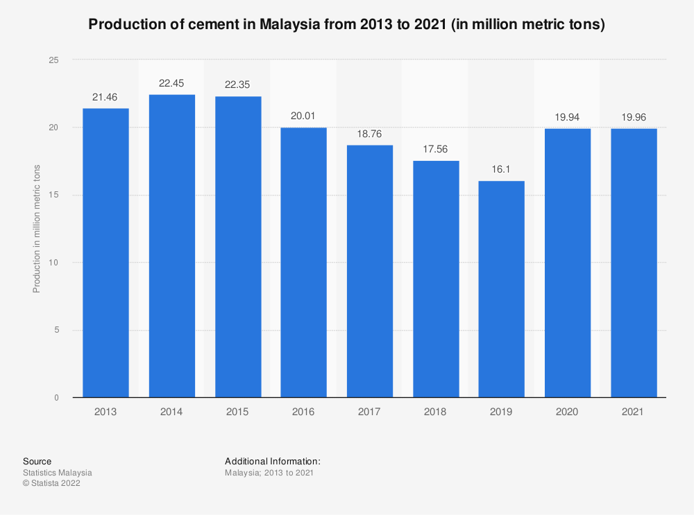 Statistic: Production of cement in Malaysia from 2013 to 2020 (in million metric tons) | Statista