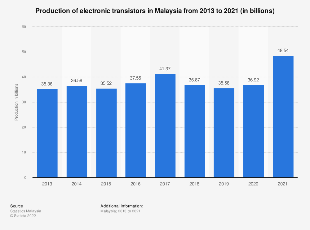 Statistic: Production of electronic transistors in Malaysia from 2013 to 2019 (in billions) | Statista