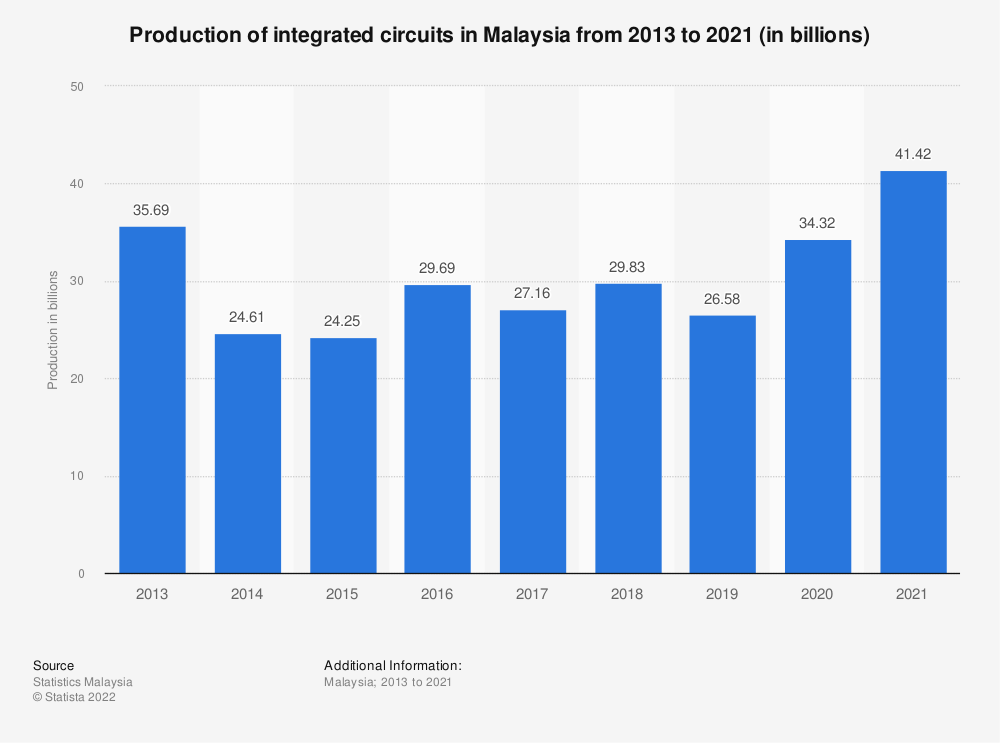 Statistic: Production of integrated circuits in Malaysia from 2013 to 2020 (in billions)   Statista