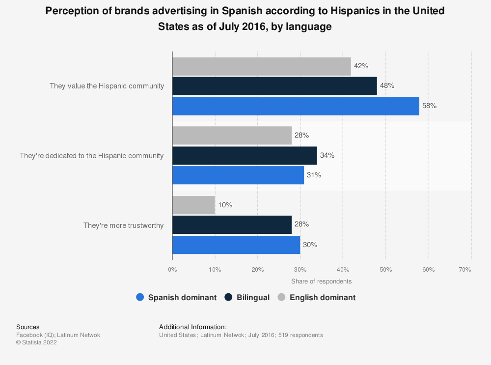 Statistic: Perception of brands advertising in Spanish according to Hispanics in the United States as of July 2016, by language | Statista