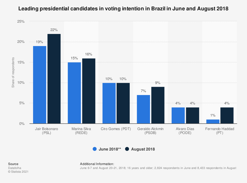 Statistic: Leading presidential candidates in voting intention in Brazil in June and August 2018 | Statista