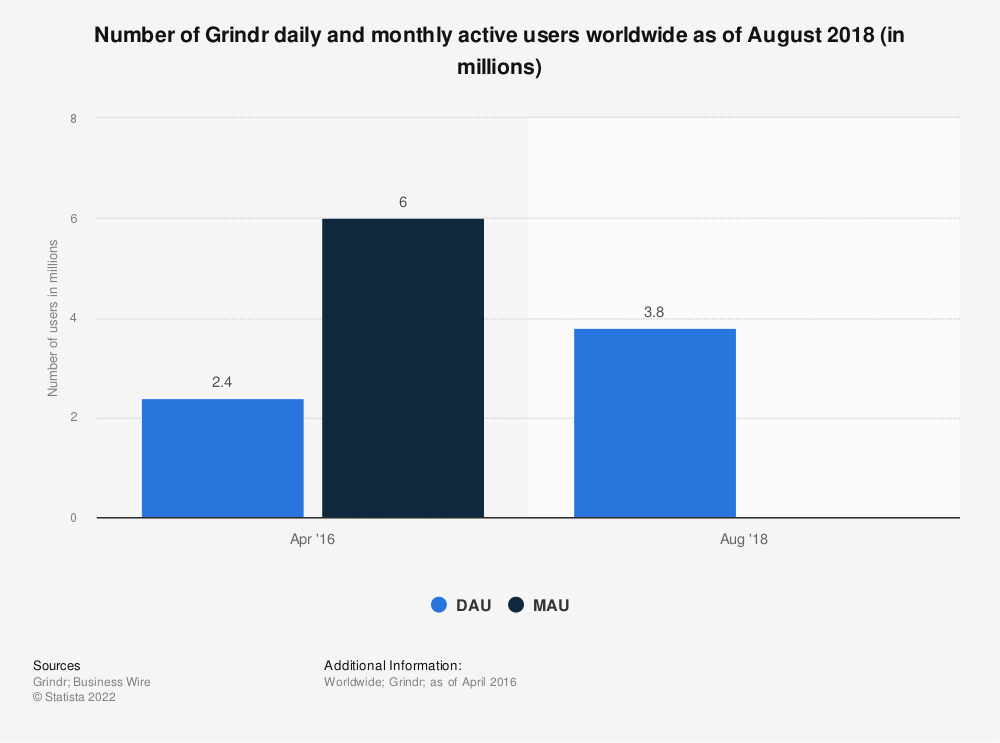 Statistic: Number of Grindr daily and monthly active users worldwide as of April 2016 (in millions) | Statista