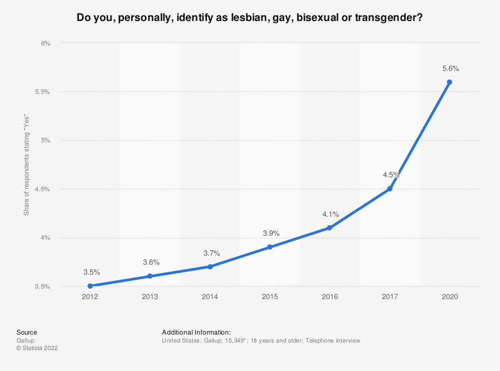 Statistic: United States: Do you, personally, identify as lesbian, gay, bisexual or transgender? | Statista