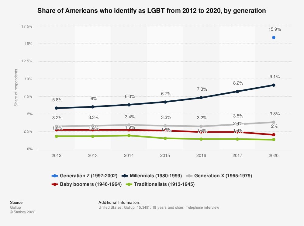 Statistic: Share of Americans who identify as LGBT from 2012 to 2017, by generation | Statista