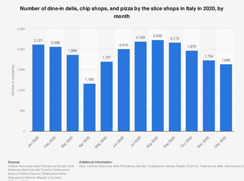 Statistic: Number of dine in delis, chip shops, pizza by the slice shops with salaried employees in Italy in 2017, by month | Statista