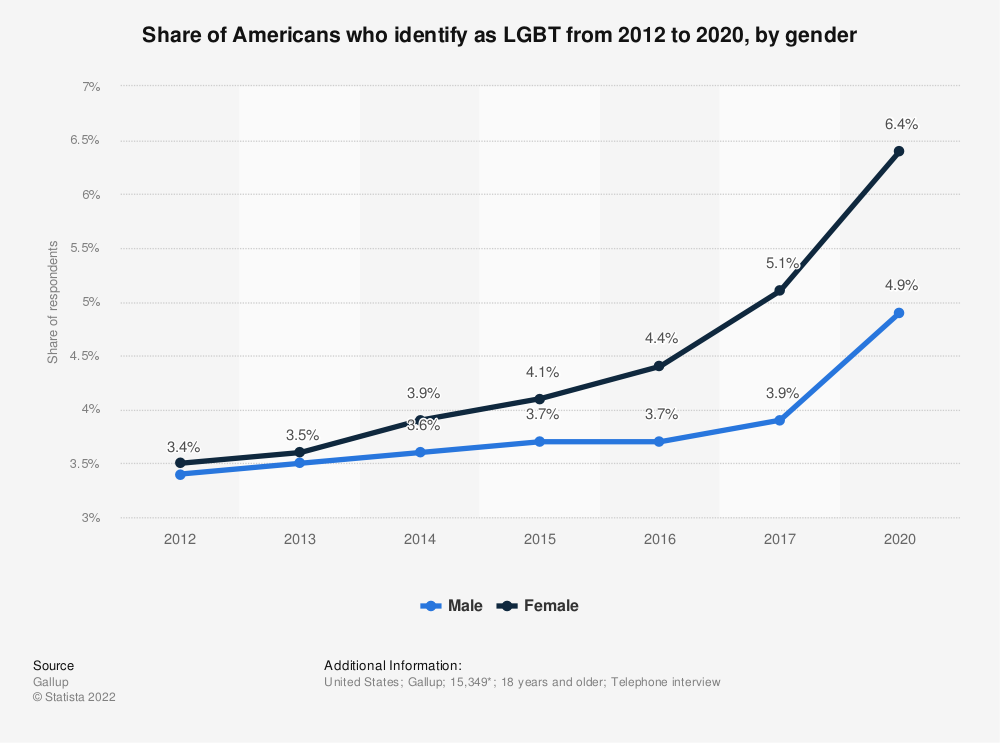 Statistic: Share of Americans who identify as LGBT from 2012 to 2017, by gender | Statista