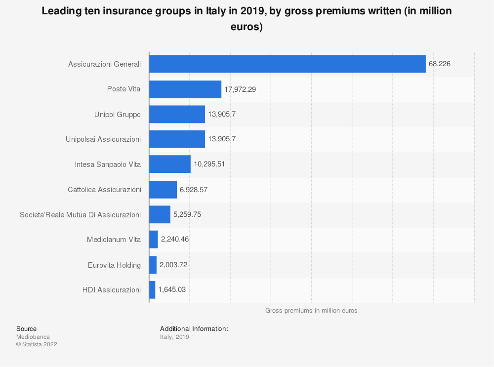 Statistic: Leading ten insurance groups in Italy in 2018, by gross premium (in 1,000 euros) | Statista