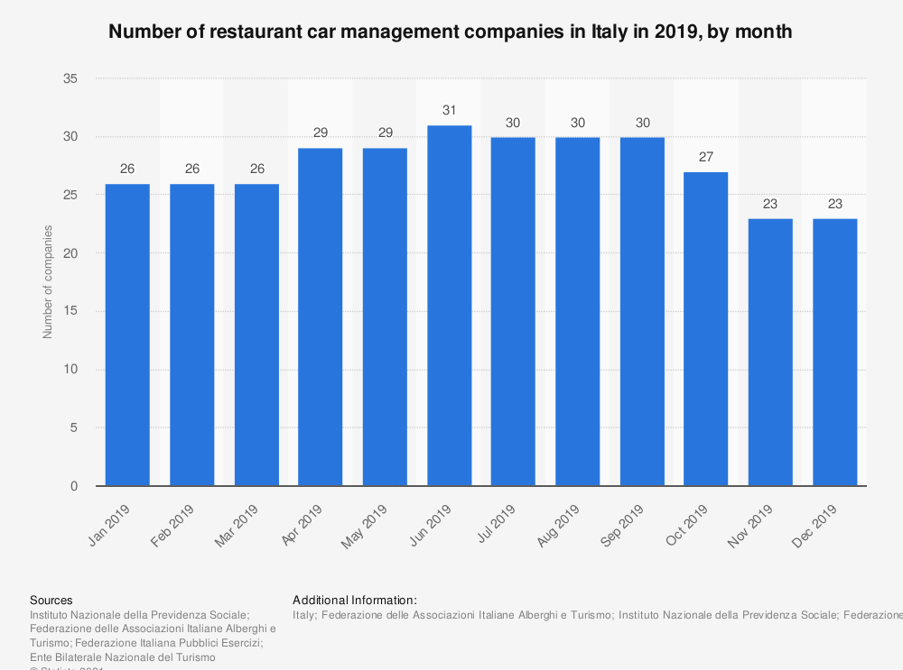 Statistic: Number of restaurant car management companies in Italy in 2019, by month   Statista