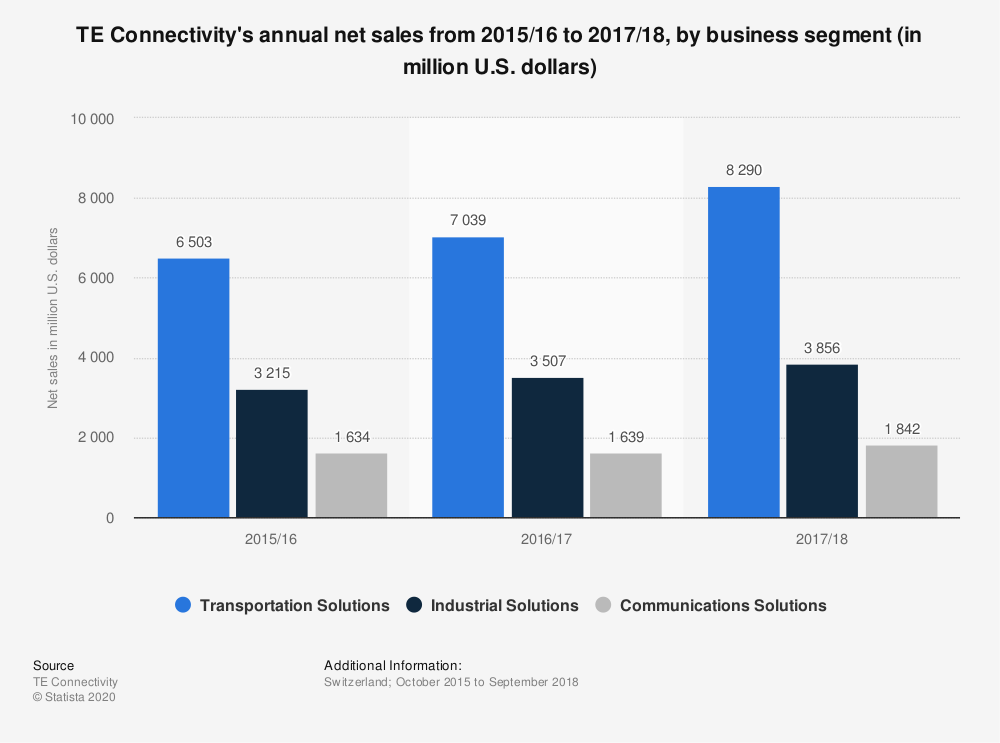 Statistic: TE Connectivity's annual net sales from 2015/16 to 2017/18, by business segment (in million U.S. dollars) | Statista