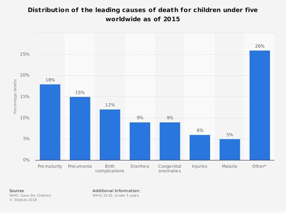 Statistic: Distribution of the leading causes of death for children under five worldwide as of 2015 | Statista