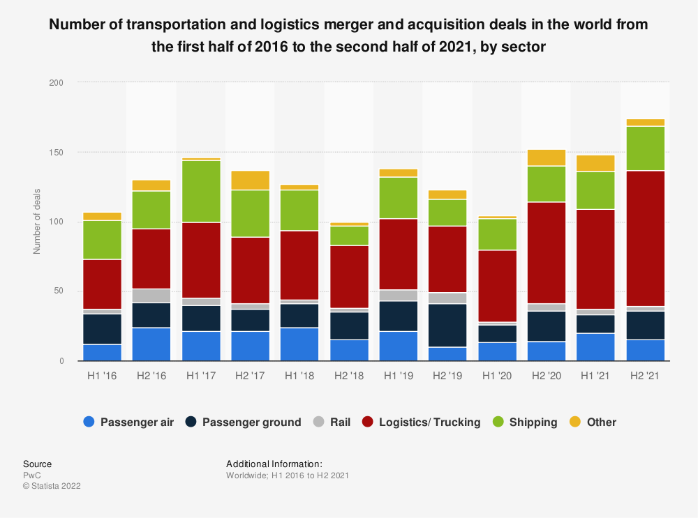 Statistic: Number of transportation and logistics merger and acquisition deals in the world from the first half of 2016 to the first half of 2019, by sector | Statista