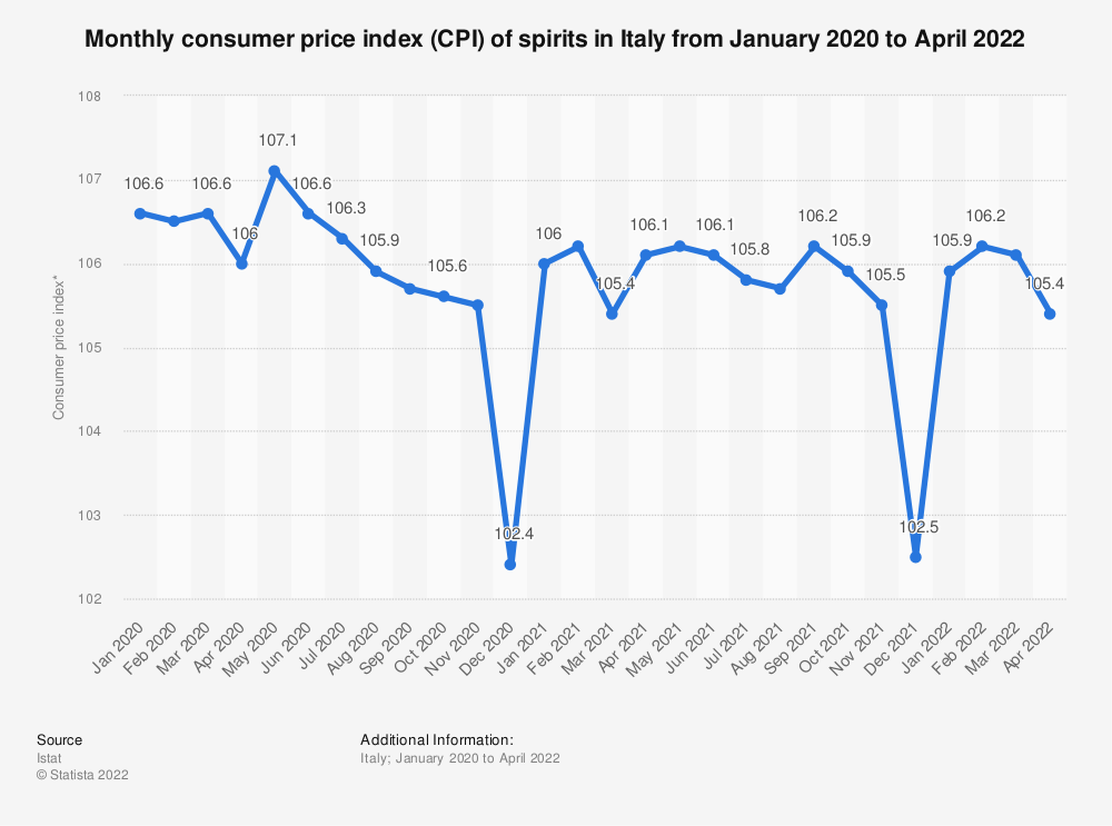 Statistic: Monthly consumer price index (CPI) of spirits in Italy from January to July 2019 | Statista