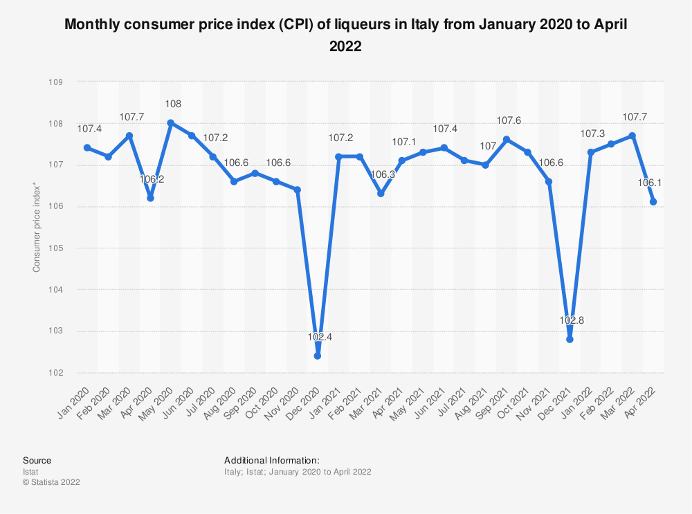 Statistic: Consumer price index (CPI) of liqueurs in Italy monthly from January 2017 to October 2018 | Statista