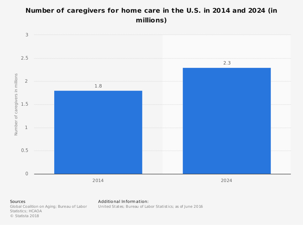 Statistic: Number of caregivers for home care in the U.S. in 2014 and 2024 (in millions) | Statista
