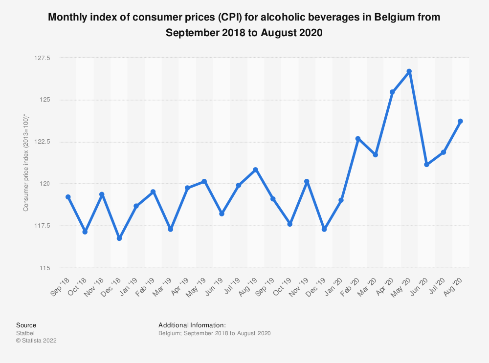 Statistic: Monthly index of consumer prices (CPI) for alcoholic beverages in Belgium from September 2018 to September 2019 | Statista