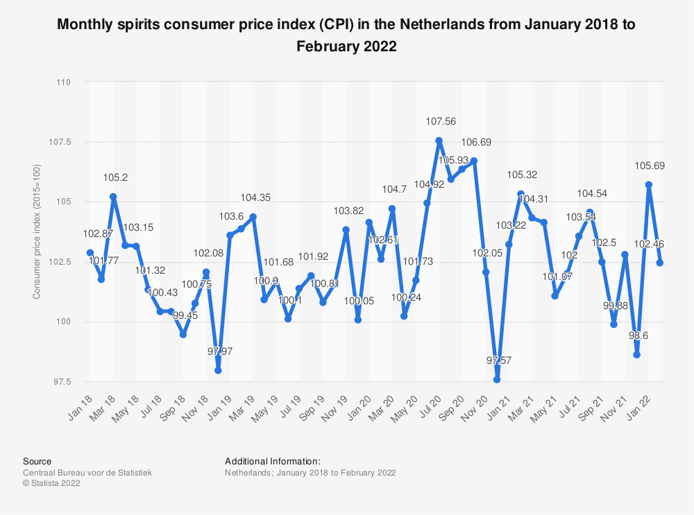 Statistic: Monthly spirits consumer price index (CPI) in the Netherlands from January 2018 to August 2020 | Statista