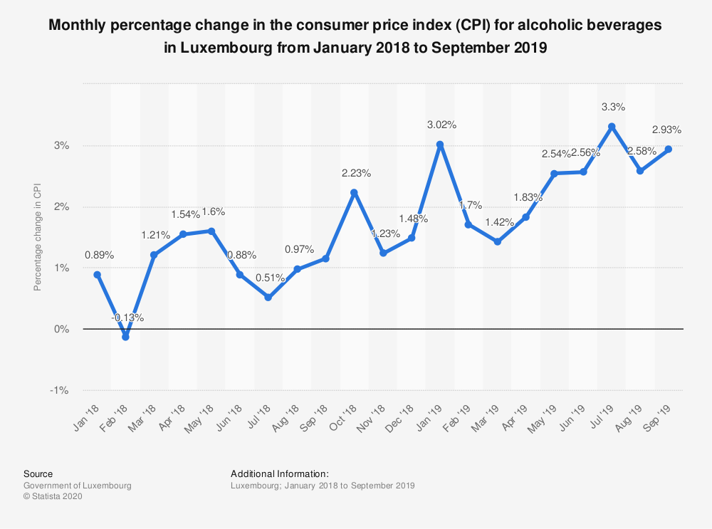 Statistic: Monthly percentage change in the consumer price index (CPI) for alcoholic beverages in Luxembourg from January 2018 to September 2019 | Statista